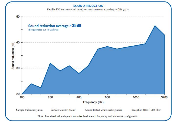 Wykres redukcji hałasu